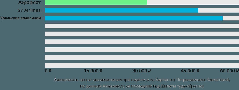 Динамика цен в зависимости от авиакомпании, совершающей перелет из Берлина в Петропавловск-Камчатский