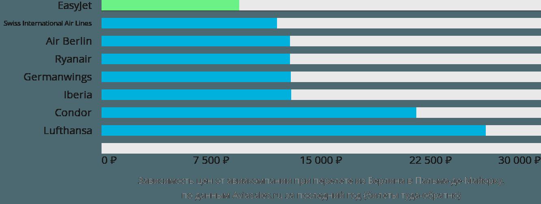 Динамика цен в зависимости от авиакомпании, совершающей перелет из Берлина в Пальма-де-Майорку