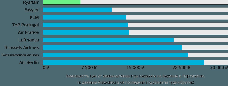 Динамика цен в зависимости от авиакомпании, совершающей перелет из Берлина в Португалию