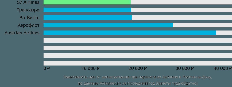 Динамика цен в зависимости от авиакомпании, совершающей перелет из Берлина в Ростов-на-Дону