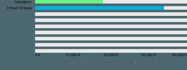 Динамика цен в зависимости от авиакомпании, совершающей перелет из Берлина в Хошимин