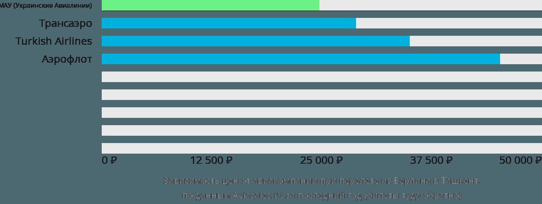 Динамика цен в зависимости от авиакомпании, совершающей перелет из Берлина в Ташкент