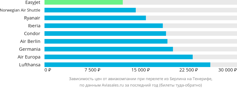Динамика цен в зависимости от авиакомпании, совершающей перелет из Берлина на Тенерифе
