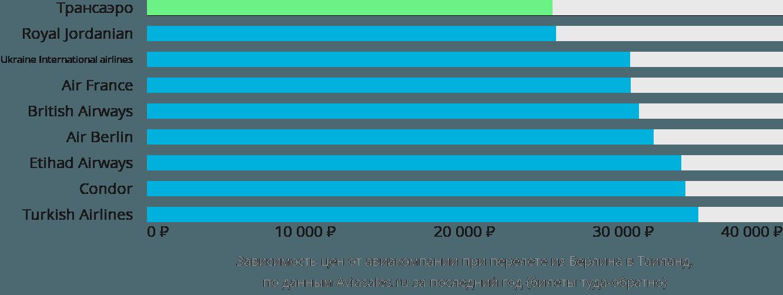 Динамика цен в зависимости от авиакомпании, совершающей перелёт из Берлина в Таиланд
