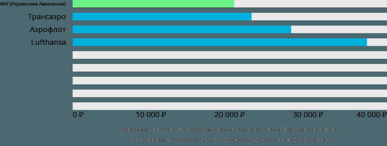 Динамика цен в зависимости от авиакомпании, совершающей перелет из Берлина Нур-Султан (Астана)
