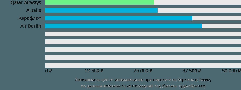 Динамика цен в зависимости от авиакомпании, совершающей перелет из Берлина в Токио