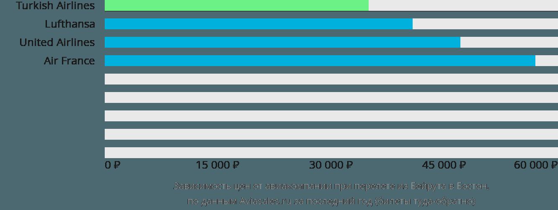Динамика цен в зависимости от авиакомпании, совершающей перелет из Бейрута в Бостон