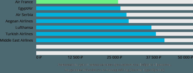 Динамика цен в зависимости от авиакомпании, совершающей перелет из Бейрута в Брюссель