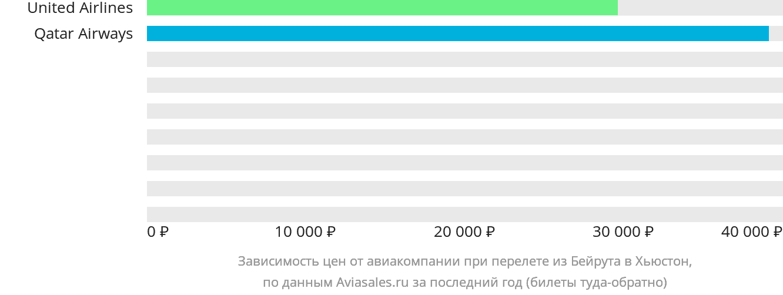 Динамика цен в зависимости от авиакомпании, совершающей перелет из Бейрута в Хьюстон