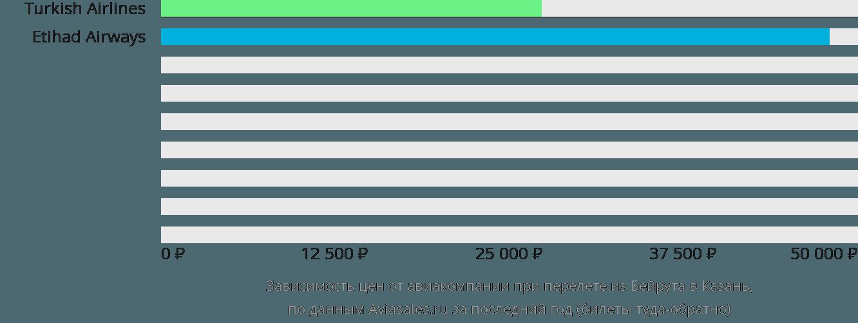 Динамика цен в зависимости от авиакомпании, совершающей перелет из Бейрута в Казань