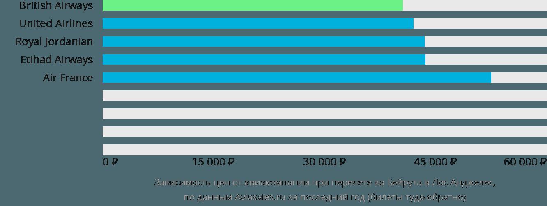 Динамика цен в зависимости от авиакомпании, совершающей перелет из Бейрута в Лос-Анджелес