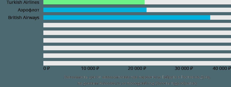 Динамика цен в зависимости от авиакомпании, совершающей перелет из Бейрута в Ростов-на-Дону
