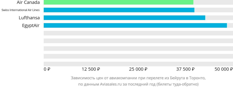 Динамика цен в зависимости от авиакомпании, совершающей перелет из Бейрута в Торонто