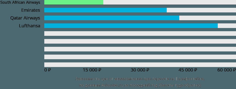 Динамика цен в зависимости от авиакомпании, совершающей перелет из Блумфонтейна
