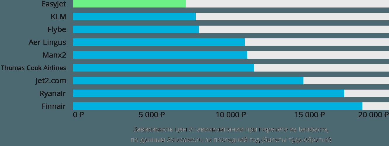 Динамика цен в зависимости от авиакомпании, совершающей перелет из Белфаста