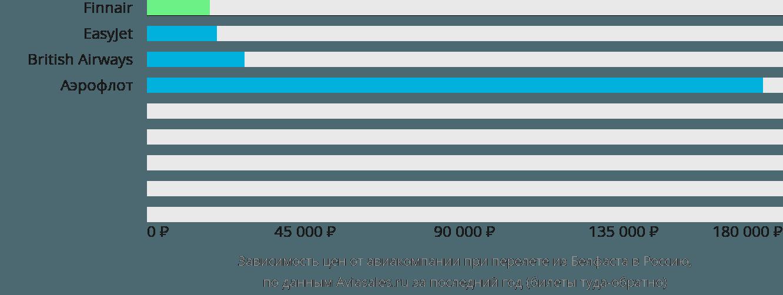 Динамика цен в зависимости от авиакомпании, совершающей перелет из Белфаста в Россию