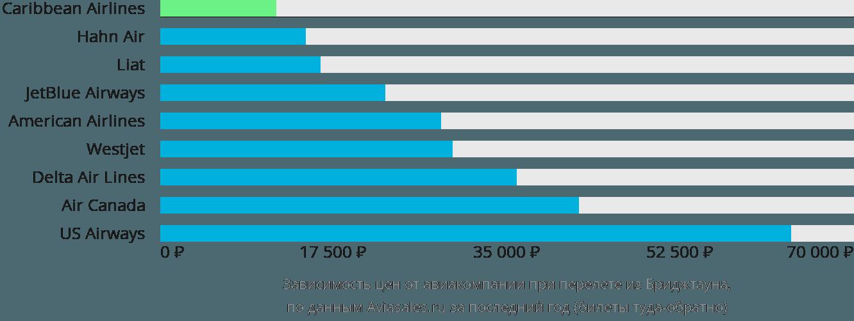 Динамика цен в зависимости от авиакомпании, совершающей перелет из Бриджтауна