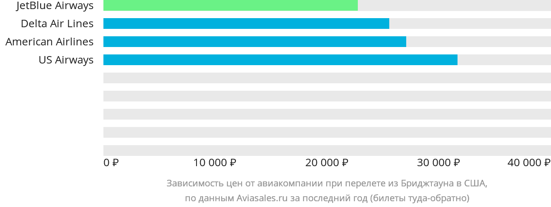 Динамика цен в зависимости от авиакомпании, совершающей перелет из Бриджтауна в США