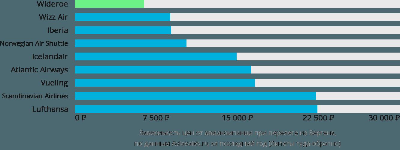 Динамика цен в зависимости от авиакомпании, совершающей перелет из Бергена