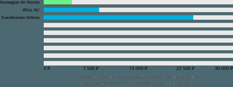 Динамика цен в зависимости от авиакомпании, совершающей перелет из Бергена в Ригу