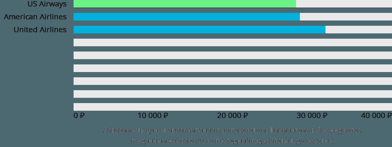 Динамика цен в зависимости от авиакомпании, совершающей перелет из Бирмингема в Лос-Анджелес
