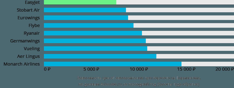Динамика цен в зависимости от авиакомпании, совершающей перелет из Бирмингема