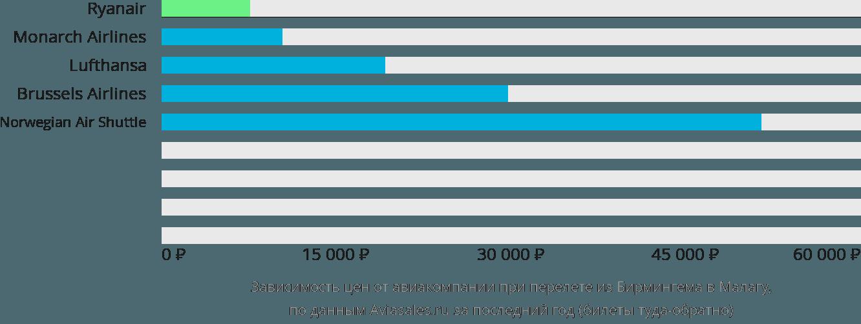 Динамика цен в зависимости от авиакомпании, совершающей перелет из Бирмингема в Малагу