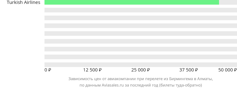 Динамика цен в зависимости от авиакомпании, совершающей перелет из Бирмингема в Алматы
