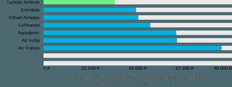 Динамика цен в зависимости от авиакомпании, совершающей перелет из Бирмингема в Бангкок