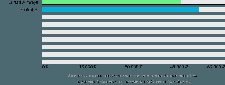 Динамика цен в зависимости от авиакомпании, совершающей перелет из Бирмингема в Перт