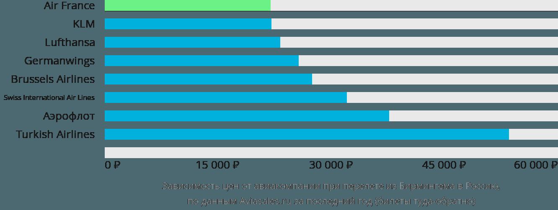 Динамика цен в зависимости от авиакомпании, совершающей перелёт из Бирмингема в Россию