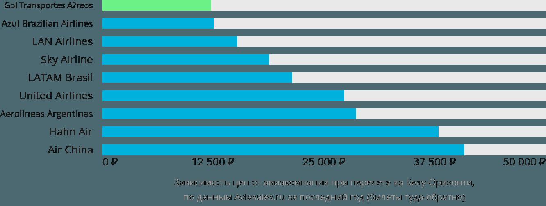 Динамика цен в зависимости от авиакомпании, совершающей перелет из Белу-Оризонти
