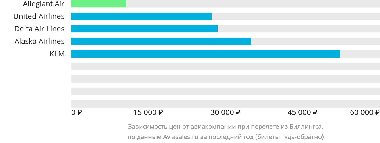 Динамика цен в зависимости от авиакомпании, совершающей перелет из Биллингса