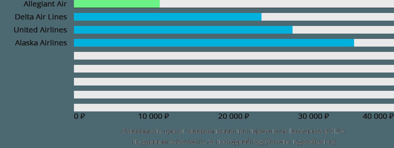 Динамика цен в зависимости от авиакомпании, совершающей перелёт из Биллингса в США
