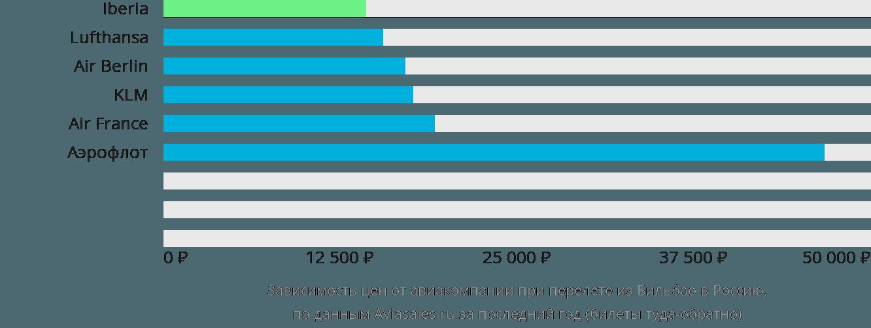 Динамика цен в зависимости от авиакомпании, совершающей перелёт из Бильбао в Россию