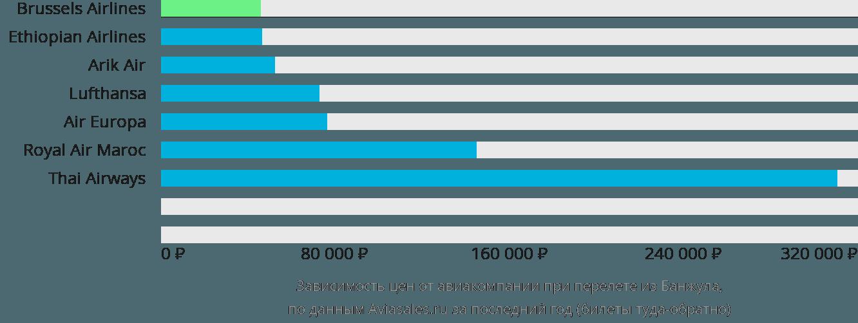 Динамика цен в зависимости от авиакомпании, совершающей перелет из Банжула