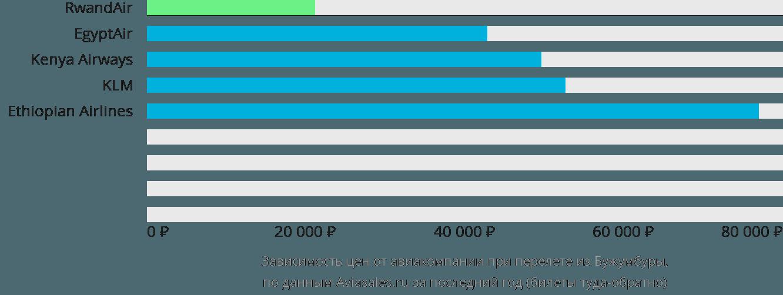 Динамика цен в зависимости от авиакомпании, совершающей перелет из Бужумбуры