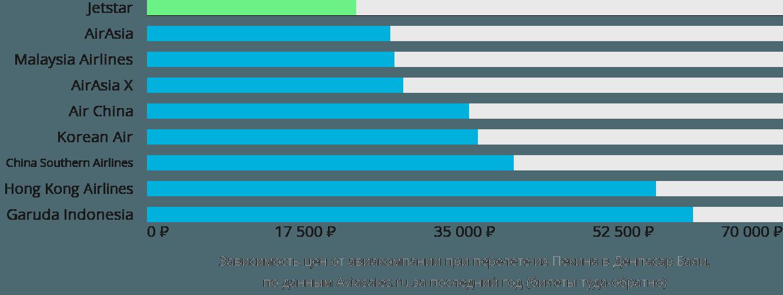 Динамика цен в зависимости от авиакомпании, совершающей перелет из Пекина в Денпасар Бали