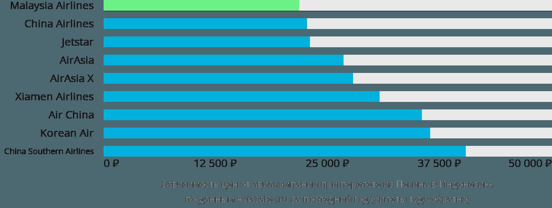 Динамика цен в зависимости от авиакомпании, совершающей перелет из Пекина в Индонезию
