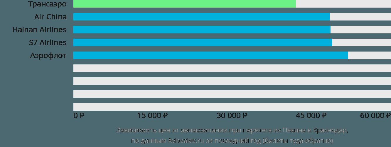 Динамика цен в зависимости от авиакомпании, совершающей перелет из Пекина в Краснодар