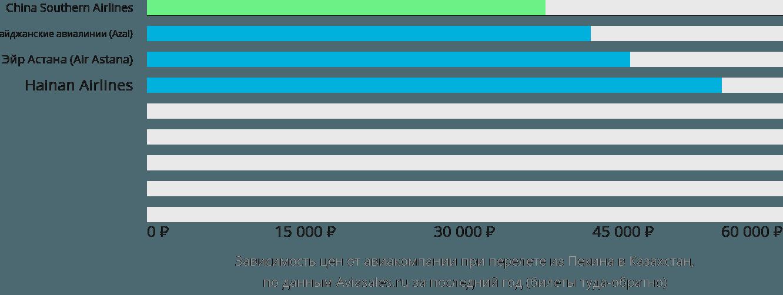 Динамика цен в зависимости от авиакомпании, совершающей перелет из Пекина в Казахстан