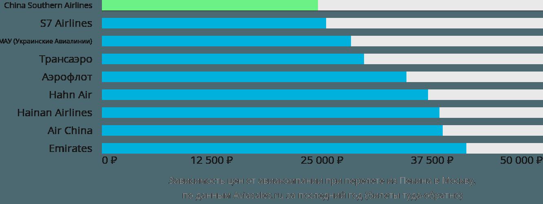Динамика цен в зависимости от авиакомпании, совершающей перелет из Пекина в Москву