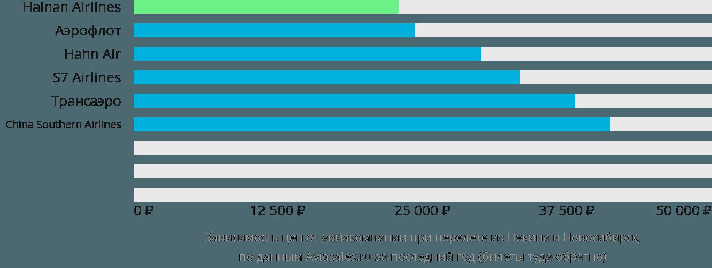 Динамика цен в зависимости от авиакомпании, совершающей перелет из Пекина в Новосибирск