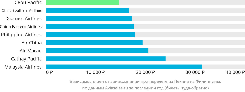 Динамика цен в зависимости от авиакомпании, совершающей перелёт из Пекина на Филиппины