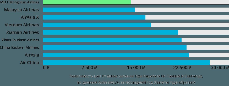 Динамика цен в зависимости от авиакомпании, совершающей перелет из Пекина в Сингапур