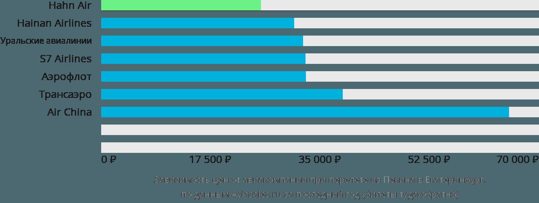 Динамика цен в зависимости от авиакомпании, совершающей перелет из Пекина в Екатеринбург