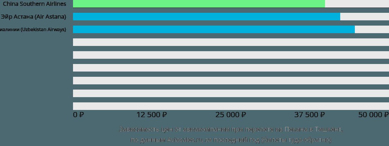 Динамика цен в зависимости от авиакомпании, совершающей перелет из Пекина в Ташкент