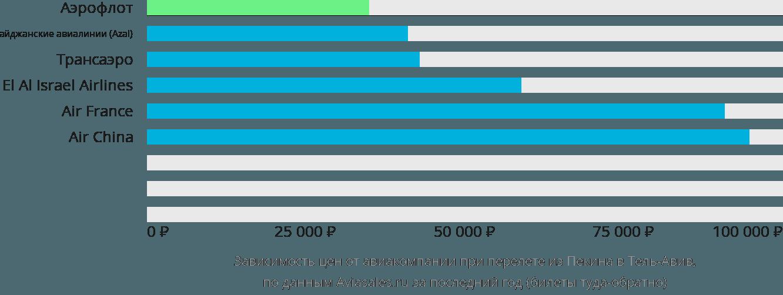 Динамика цен в зависимости от авиакомпании, совершающей перелет из Пекина в Тель-Авив