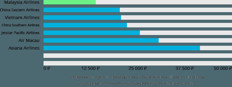 Динамика цен в зависимости от авиакомпании, совершающей перелет из Пекина в Вьетнам