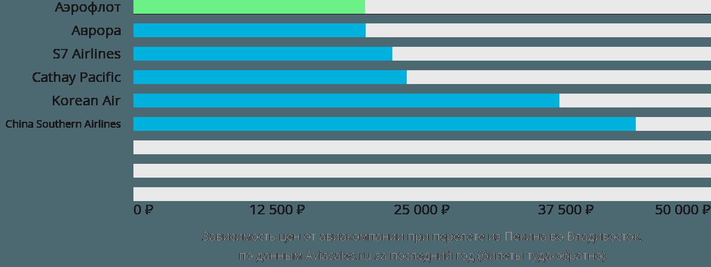 Динамика цен в зависимости от авиакомпании, совершающей перелет из Пекина во Владивосток